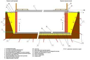 Схема глубины грунтового основания и нагрузки на него