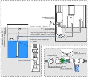 Схема водоснабжения из колодца и подключение труб