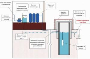 Схема водоснабжения с учетом консервации