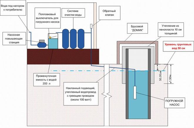 Схема водоснабжения с учетом