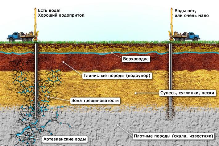 Как определяется глубина скважины
