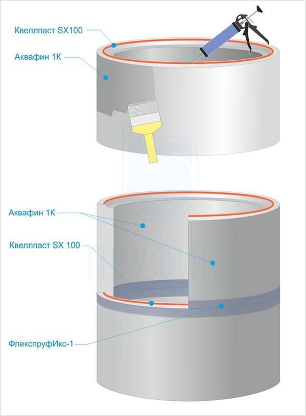 Гидроизоляция колодца на этапе его сооружения
