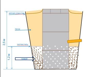 Глина всегда была прекрасным уплотнителем и препятствием для воды