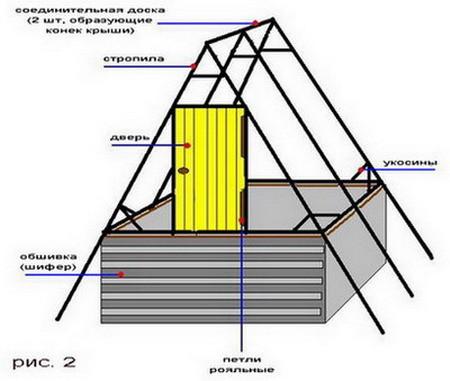 Крыша колодезного домика