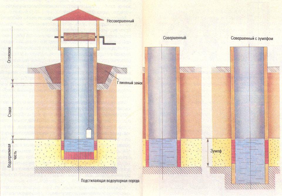 Модель шахтного колодца