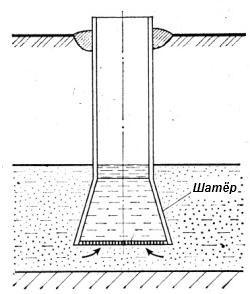 Несовершенный шатровый колодец