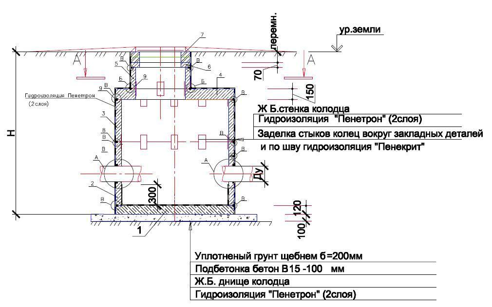 Пример схемы проведения гидроизоляции колодца