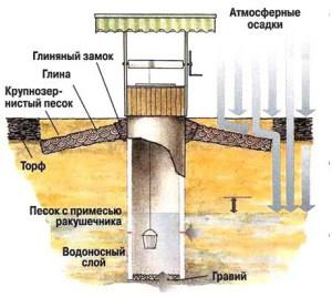 Расположение глиняного замка для водопроводного колодца