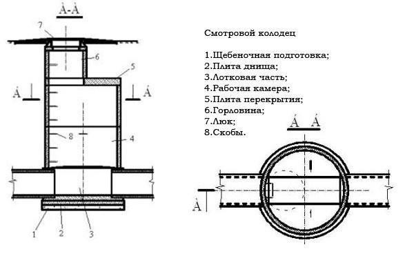 Расположение горловины в конструкции колодца