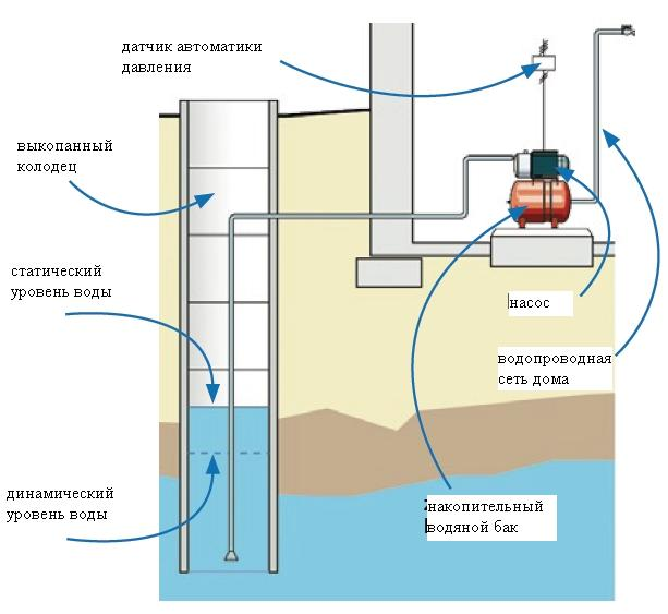 Схема автоматической подачи воды из колодца