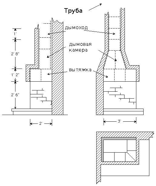 Схема камина-печи
