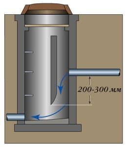 Схема перепадного колодца с водобойной стенкой