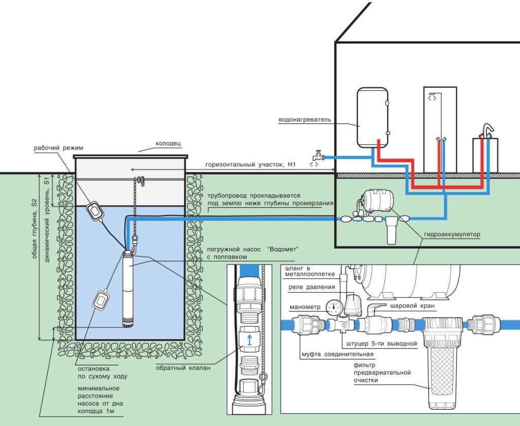 Схема подключения погружного насоса в колодец