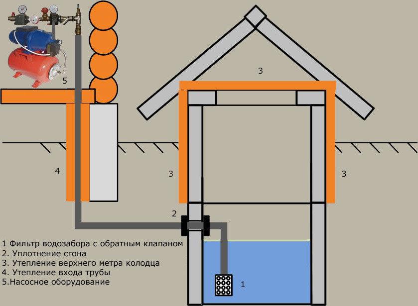 Схема расположения оборудования для подключения колодца