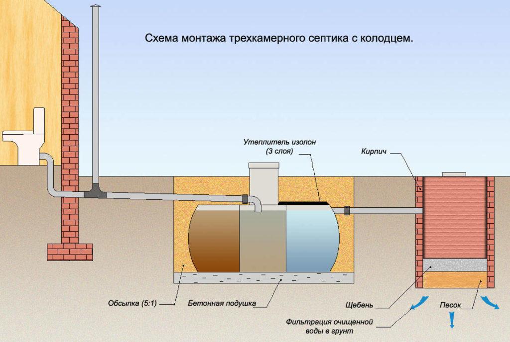 Схема установки септика и колодца