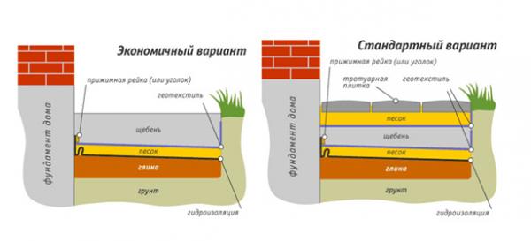 Схема устройства мягкой отмостки