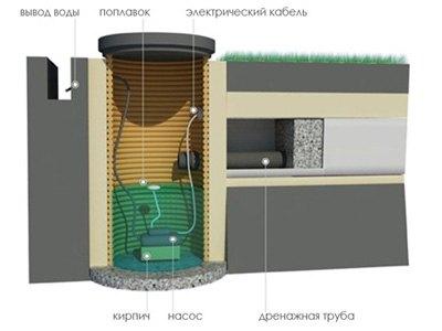 Схема устройства водоприемного накопительного колодца
