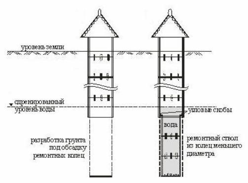 Схемы колодцев