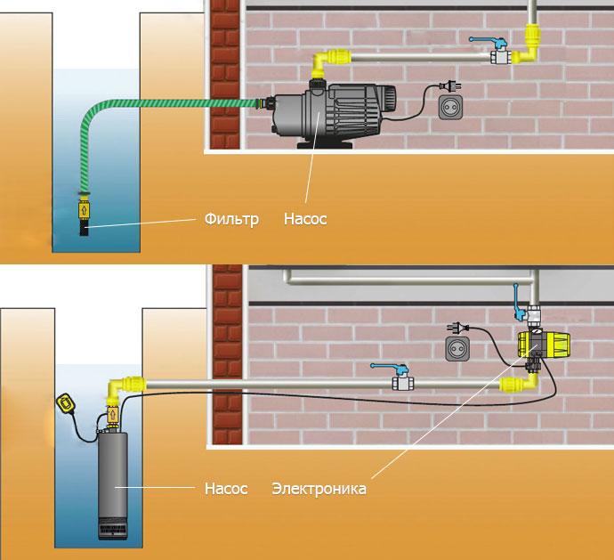 Варианты расположения фильтровального и насосного оборудования при обустройстве колодца