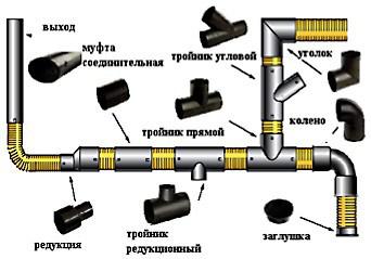 Элементы для проведения внутреннего водопровода на даче