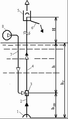 Гидравлическая схема процесса в эрлифте