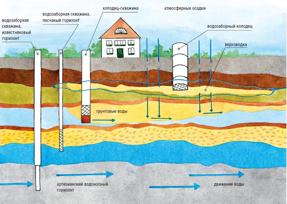 Глубина скважины на воду