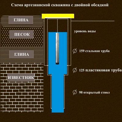 Глубина скважины