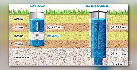 Изображение обсадных труб и специального фильтра для воды
