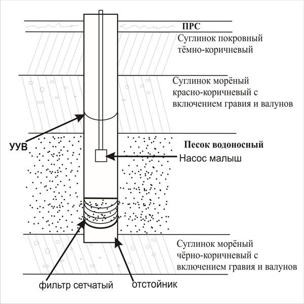 процесс очистки скважины