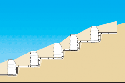 Многоступенчатая схема канализации