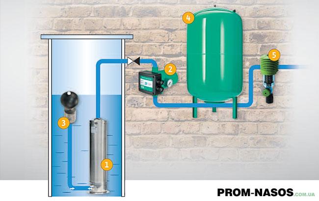 Оборудование для полноценного водопровода
