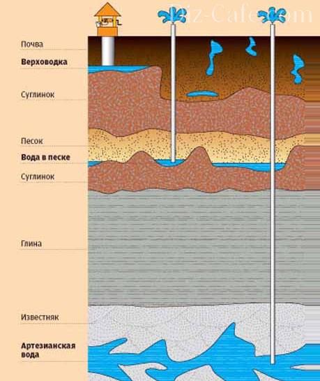 Расположение водоносного слоя