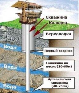 Различие между песчаной и артезианской скважинами
