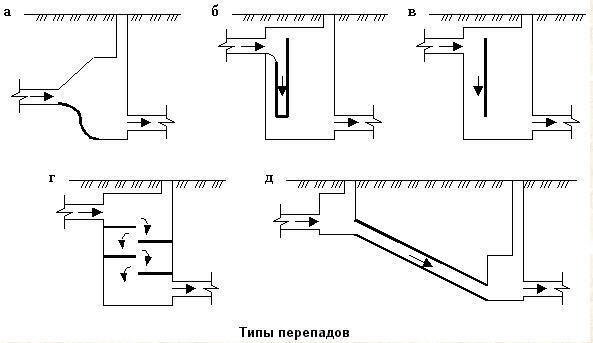 Разновидности конструкции перепадных колодцев