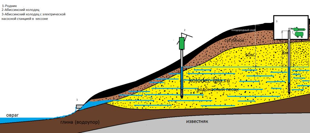 Схема изготовления абиссинского колодца