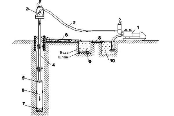 Схема колонкового бурения