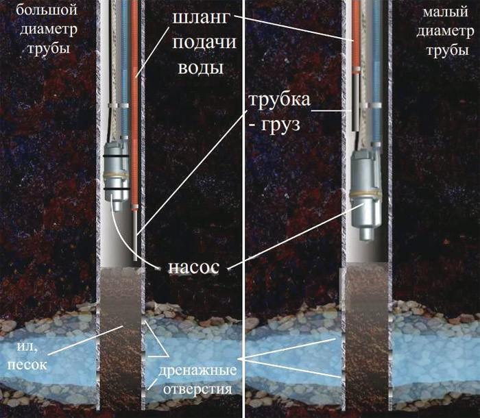 Схема очистки скважины при помощи вибрационного насоса