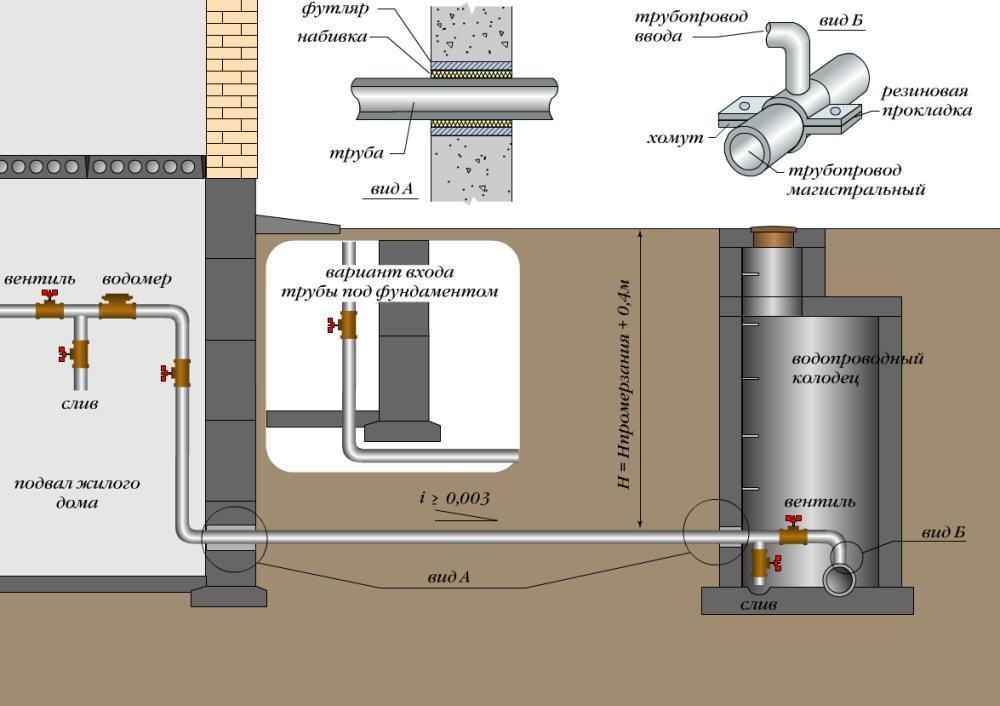 Схема подачи воды из колодца в