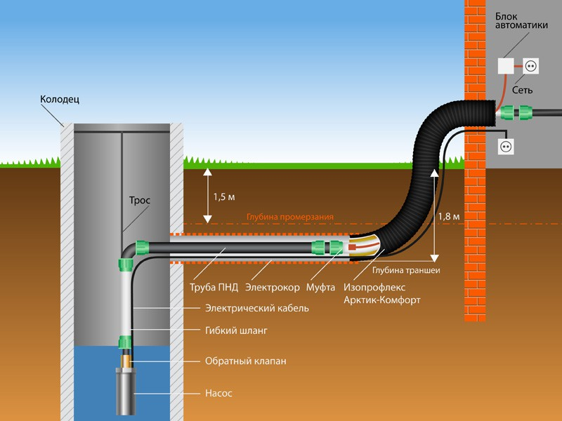 Схема подачи воды в дом с помощью насоса