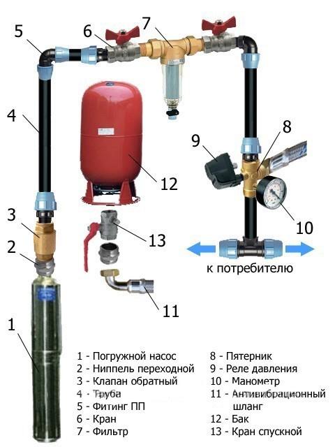 Подача воды из скважины в дом