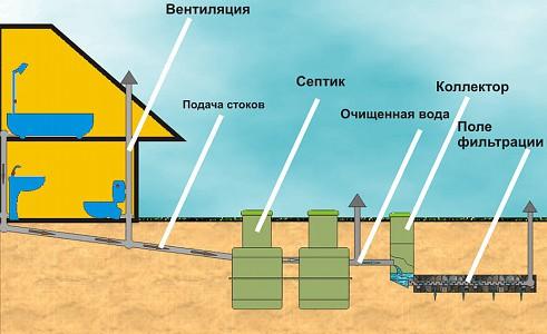 Схема сооружения водоснабжения бани