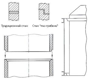 Схема стыковки колец с пазо-гребневым замком
