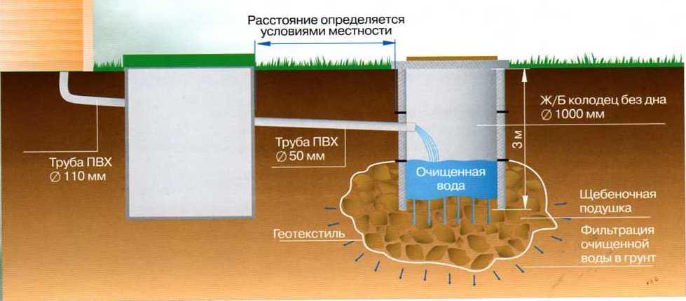 Схема установки колодца из бетонных колец