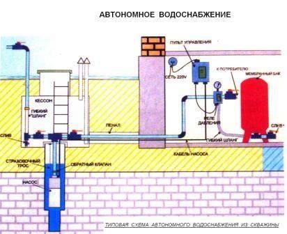 Схема установки водопровода из