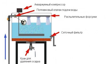 Схема устройства аэратора для удаления железа
