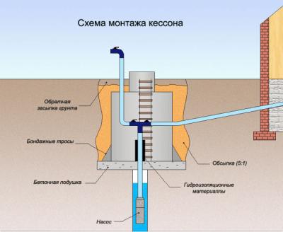 Схема устройства скважинного кессона
