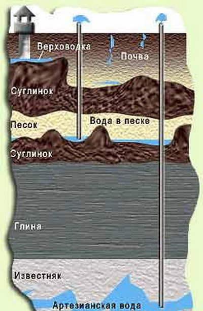 Схема залегания водоносных пластов