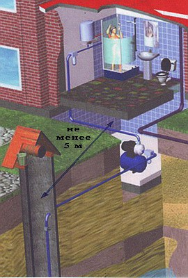Схематичное изображение колодца и водопровода