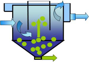Схематичное изображение вертикального отстойника