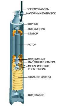 Центробежный насос с вибрационным их отличие представлено на схеме